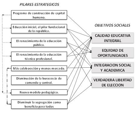Gráfico educación