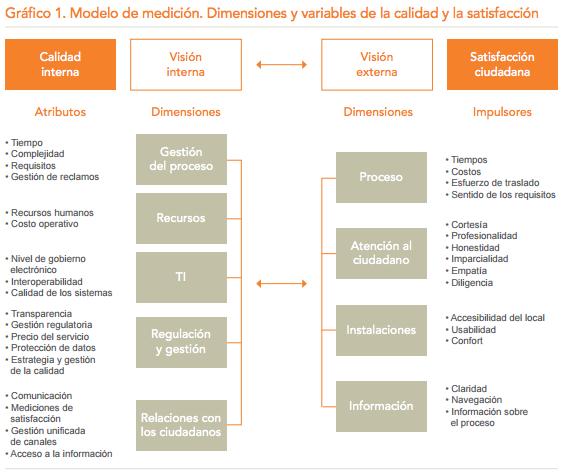Modelo de Evaluación -Simplificando Vidas